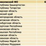Инвестсчета в Кирове